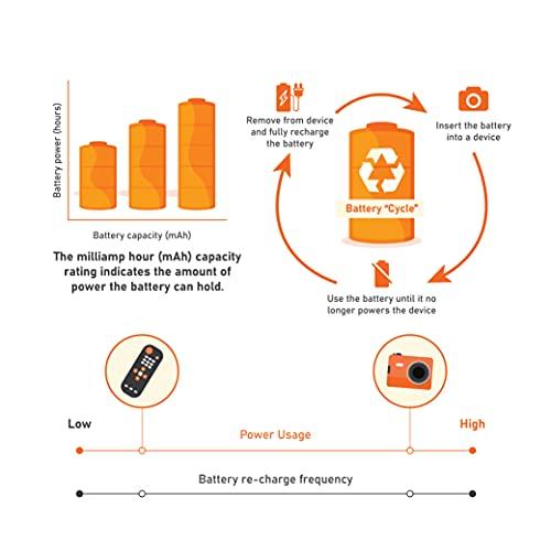 AmazonBasics Vorgeladene Ni-MH AAA-Akkus – Akkubatterien, 500 Zyklen (typisch 850mAh, minimal 800mAh), 4Stck (Design kann von Darstellung abweichen) - 5