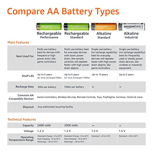 AmazonBasics Vorgeladene Ni-MH AA-Akkus – Akkubatterien (1.000 Zyklen, typisch 2000mAh, minimal 1900mAh) 4 Stck (Design kann von Darstellung abweichen) - 5