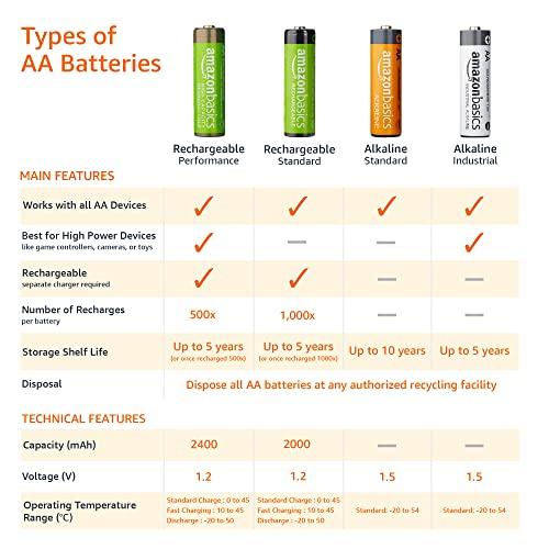 AmazonBasics Vorgeladene Ni-MH AA-Akkus – Akkubatterien, 500Zyklen (typisch 2500mAh, minimal 2400mAh), 4Stck (Design kann von Darstellung abweichen) - 5